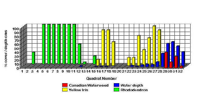 Bar Chart Illustrating Zonation Along Line Transect2 In